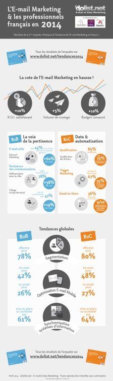 e-mail marketing en France #emailing via dolist (pour recevoir l'enquête)