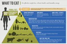 Eat Primal foods: Meat, fish, fowl, eggs, vegetables, fruit, nuts and seeds, high quality fats, a moderate intake of high-fat dairy products (if you're lactose tolerant) and supplemental carbs (for heavy exercisers and growing youth), and occasional sensible indulgences such as red wine and dark chocolate.  General Guidelines: 80% of body composition success is determined by diet. Limit processed carb intake (hence, insulin production), and obtain sufficient fat and protein to fuel and…