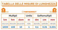 Tabella sulle misure di lunghezza per la scuola primaria