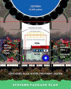 Earthship Systems Plan