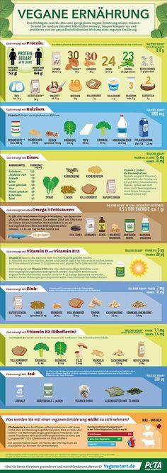 Vegane Ernährung – Die wichtigsten Nährstoffe auf einen Blick