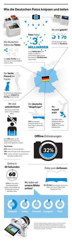 Deutsche stellen jeden Tag 20 Millionen neue Fotos ins Web – die Hälfte bei Facebook