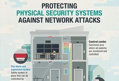Protecting Physical Security Systems against Network Attacks - Security News - Trend Micro USA