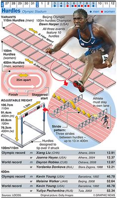 Olympics 2012 in infographics - Hurdles via @Matt Valk Chuah Guardian
