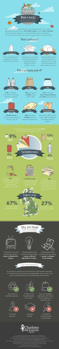Packaging Waste in the UK - Do you fancy an infographic? There are a lot of them online, but if you want your own please visit http://www.linfografico.com/prezzi/ Online girano molte infografiche, se ne vuoi realizzare una tutta tua visita http://www.linfografico.com/prezzi/