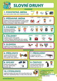 Waldorf Math, Smart School, Elementary Science, Toddler Activities, Games For Kids, Grammar, Montessori, Vocabulary, Language