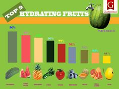 fruits which contains high level of water content that can resist dehydration among people