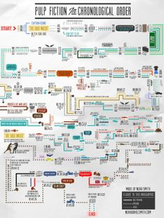 Quentin Tarantino's PULP FICTION in Chronological Order INFOGRAPHIC by Noah Daniel Smith