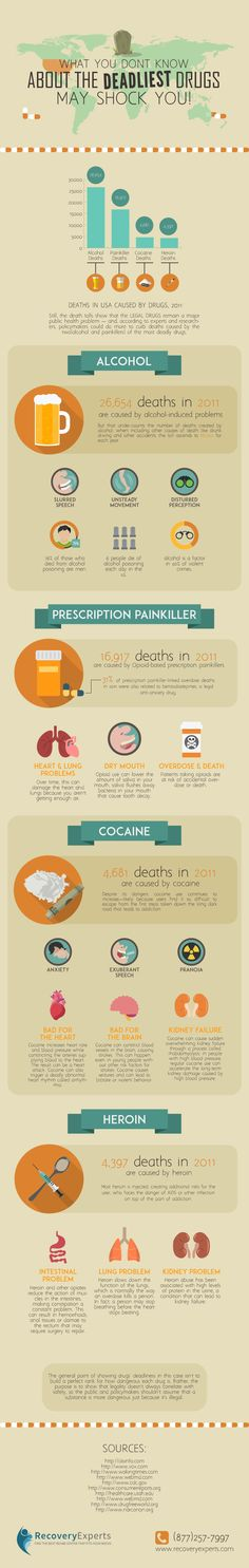 Drug Addiction Recovery: In this infographic, we will discuss statistics in addition to both sort term and long term effects of each corresponding drug. The substances in this list are ranked in descending order of their deadly quotient. Let us now take a closer look at the 4 deadliest drugs in the United States. https://recoveryexperts.com/rebuzz/infographics/deadliest-drugs