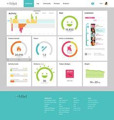 16 mooie voorbeelden van data dashboards | Marketingfacts