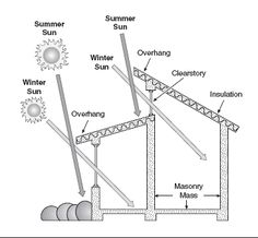 Solar Energy Advice You Shouldn't Pass Up Solar Energy, Solar Power, Passive House Design, Shading Device, Passive Solar, A Frame House, Solar House, Energy Efficient Homes, Roof Design