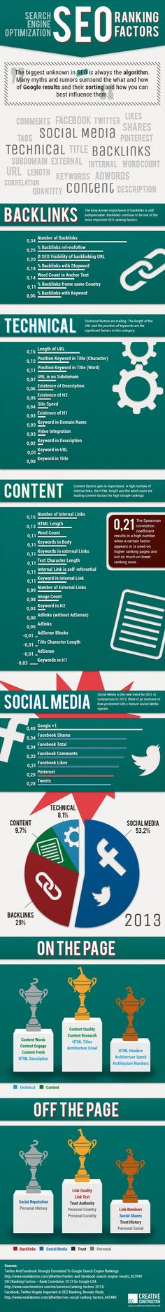 #SEO ist tot - long live Social Media? #Ranking