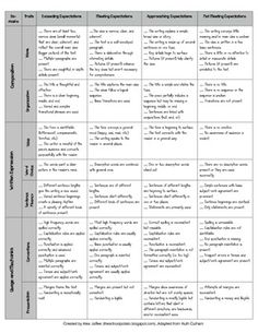 6 1 traits of writing rubric Find and save ideas about six traits on pinterest to score upper elementary students on the 6 traits of writing writing rubric: the 6+1 trait writing.