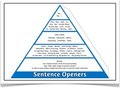 VCOP Pyramids - Treetop Displays - A set of VCOP pyramids. Within this set, there are VCOP pyramids with different original colours as well as Egyptian style VCOP pyramids. Can be used either as a 3D resource, 2D display or both! Visit our website for more information and for other printable resources by clicking on the provided links. Designed by teachers for Early Years (EYFS), Key Stage 1 (KS1) and Key Stage 2 (KS2).