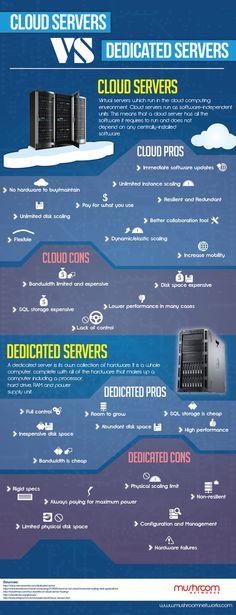 cloud-or-dedicated-server-infographic.jpg Cloud Hosting - Cloud Hosting - cloud-or-dedicated-server-infographic.jpg Cloud Hosting cloud-or-dedicated-server-infographic. Technology Posters, Medical Technology, Computer Technology, Computer Science, Computer Programming, Computer Fan, Energy Technology, Data Science, Technology Gadgets