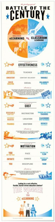 E-learning versus Classroom Teaching #E-learning #versus #Classroom #Teaching #Infographics