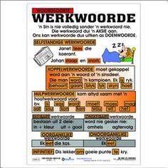 Werkwoorde Cool Math Tricks, Different Types Of Sentences, Afrikaans Language, Verb Examples, Fun Math, Kids Education, School Projects, Grammar, Make It Simple