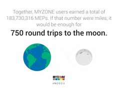 MYZONE Global Challenge Total Meps Earned