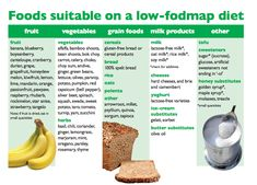 FODMAP is the new kid on the block getting attention and helping people with food intolerances. So what's a fodmap and how could it end the trouble to your tummy woes? Fodmap Food List, Ibs Fodmap, Fodmap Recipes, Fodmap Foods, Fodmap Chart, Stevia Recipes, Fructose Malabsorption, Lactose Free Milk, Fructose Free