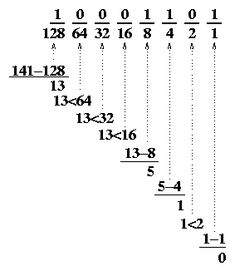 Binary to Decimal and Hexadecimal Conversion Chart