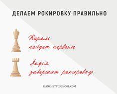 """Как делать рокировку в шахматах / Онлайн-школа шахмат для детей по всему миру """"Фианкетто"""" / Блог школы"""