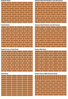 Brickwall Bond_A bond is the pattern in which bricks are laid. Brick Cladding, Brickwork, Building Structure, Brick Building, Brick Patterns, Wall Patterns, Brick Architecture, Architecture Details, Brick Design