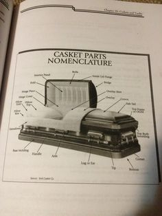 Casket Parts Nomenclature diagram from Ralph Klicker's book, Funeral Directing and Funeral Service Management