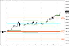 Previous Day Hight And Low Range Metatrader 4 Forex Indicator
