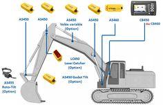 Ghidare 2D pentru Excavatoare - GCS900HEX 2D - Acest sistem foloseşte senzori de unghi, un senzor pentru şasiu şi un receptor cu laser pentru măsurarea raportului dintre şasiu, braţ, balansier şi cupă. Gym Equipment, Workout Equipment
