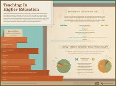 The breakdown of teachers in post secondary schools. -Good Magazine