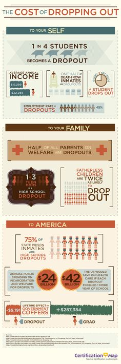 Interesting infographic illustrating the big picture affects of high school dropout rates. High School Counseling, School Social Work, Career Counseling, School Counselor, Dropping Out Of College, High School Dropouts, Financial Literacy, Economics, Middle School