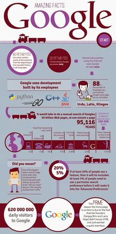 Amazing Facts About Google+