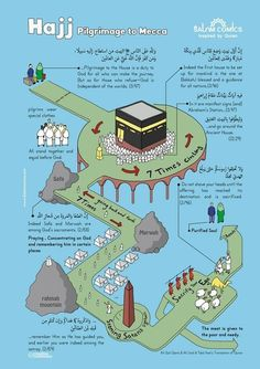 This is a poster presenting the verses of Quran(Muslims holly book) about Hajj (pilgrimage) process. You can see all the steps that a Muslim should do in Hajj. For each part we selected a verse of Quran close to that step. Islam Beliefs, Islamic Teachings, Islam Religion, Allah Islam, Allah God, Duaa Islam, Islam Quran, Islamic Posters, Islamic Phrases