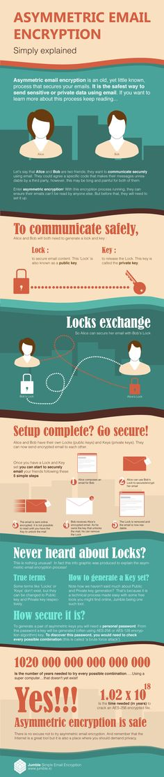 Understanding asymmetric encryption