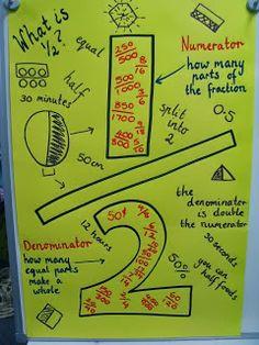 Teaching Maths with Meaning Fractions Fractions Everywhere! Math Teacher, Math Classroom, Teaching Math, Teaching Ideas, Classroom Ideas, Classroom Displays, Class Displays, Fourth Grade Math, Second Grade Math