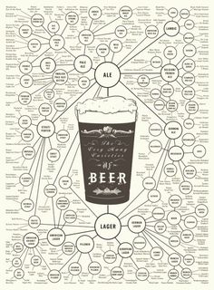 Know your beer