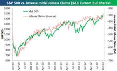 The Jobless Claims Market