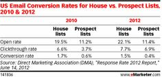 Latest Benchmarks Prove Email Still an Effective Marketing Channel - eMarketer
