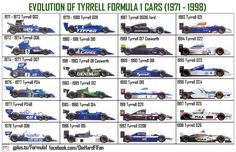 Evolution Of Tyrrell F1 Cars