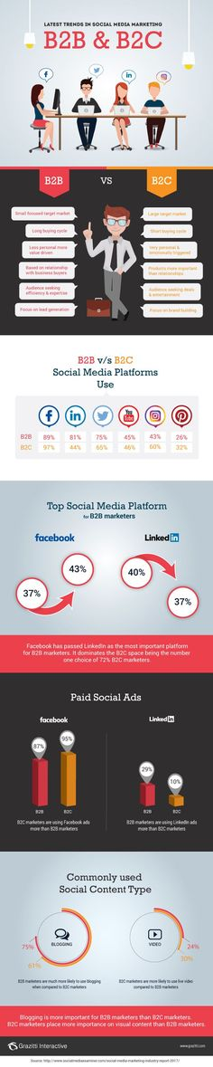 B2B vs. B2C Marketing: Social Media Platforms, Trends | Marketing Infographic