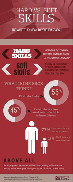 Do you know how to talk about your skills in an interview? Hard versus soft skills and what they mean to your job search. // Resume Skills // Job Search Tips // Interview Tips // Personal Branding Job Career, Career Planning, Career Advice, Career Change, Resume Skills, Resume Tips, Resume Examples, Career Exploration, Job Search Tips