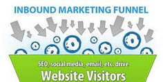 Inbound #Marketing, lo más nuevo