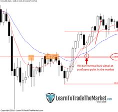 If I had to boil down my Forex trading strategy into to one simple phrase, it would be this; trading simple price action signals from confluent levels in the market.