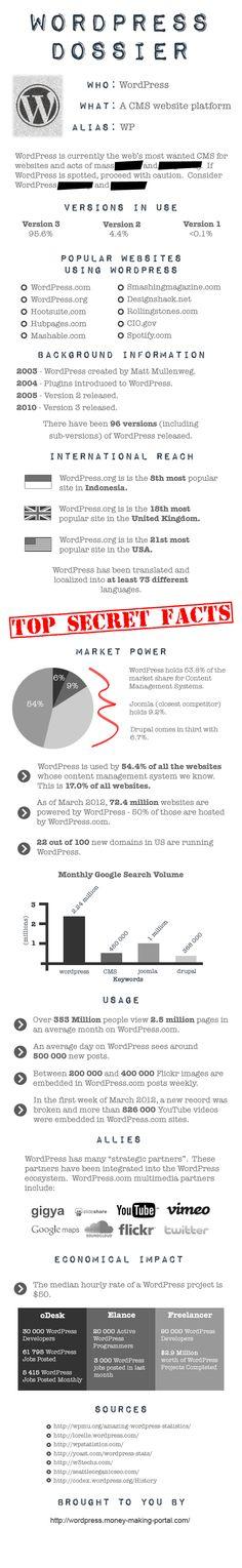 Wordpress Dossier #wordpress