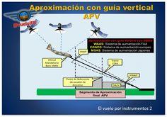 Aproximación con Guia Vertical (APV)