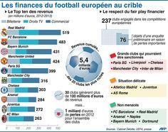 Les finances du football européeen