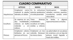 Inca, Mayo, Social Studies, Study, Blog, Google, Socialism, Biography, Social Science