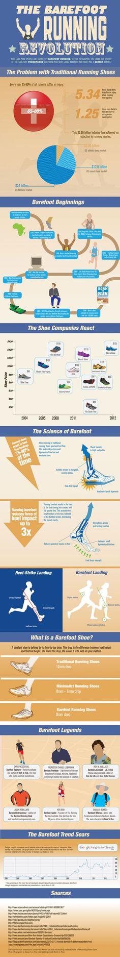 running barefoot.....