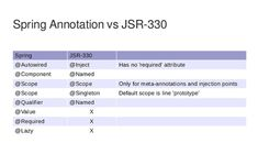 Difference between @Autowired and @Inject annotation in Spring framework