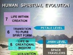 THE HUMAN EVOLUTION IN UNIVERSE MATERIAL AND SPIRITUAL FORM photo THEEVOLUTIONOFTHEHUMANBEINGINCREATION_zps1df021aa.jpg